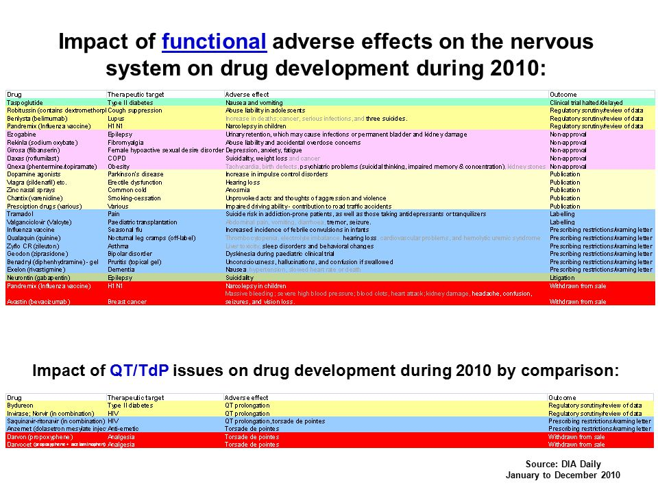 Impact of functional adverse effects on the nervous system on drug development during 2010: Source: DIA Daily January to December 2010 Impact of QT/Td