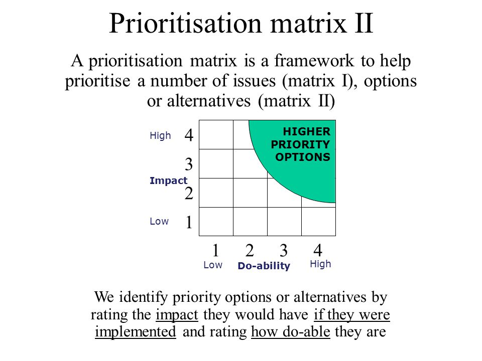 4321 1 2 3 4 High Impact Low High Do-ability HIGHER PRIORITY OPTIONS Prioritisation matrix II A prioritisation matrix is a framework to help prioritis