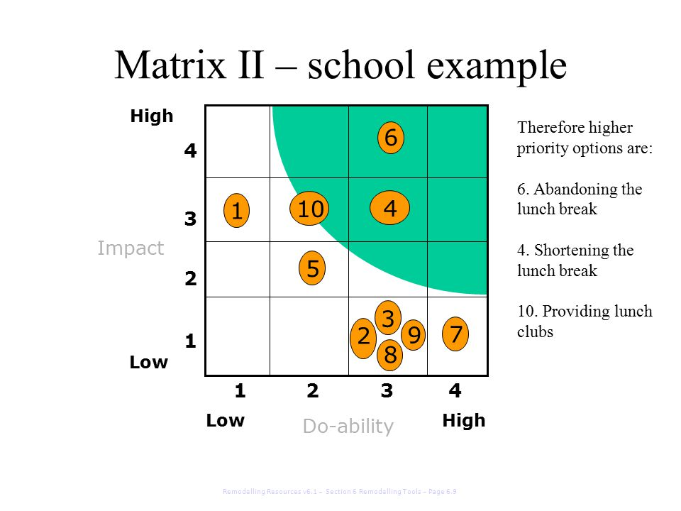 1 10 4 5 6 2 7 8 9 3 Matrix II – school example Do-ability Impact 1 2 3 4 1234 High Low High Remodelling Resources v6.1 – Section 6 Remodelling Tools