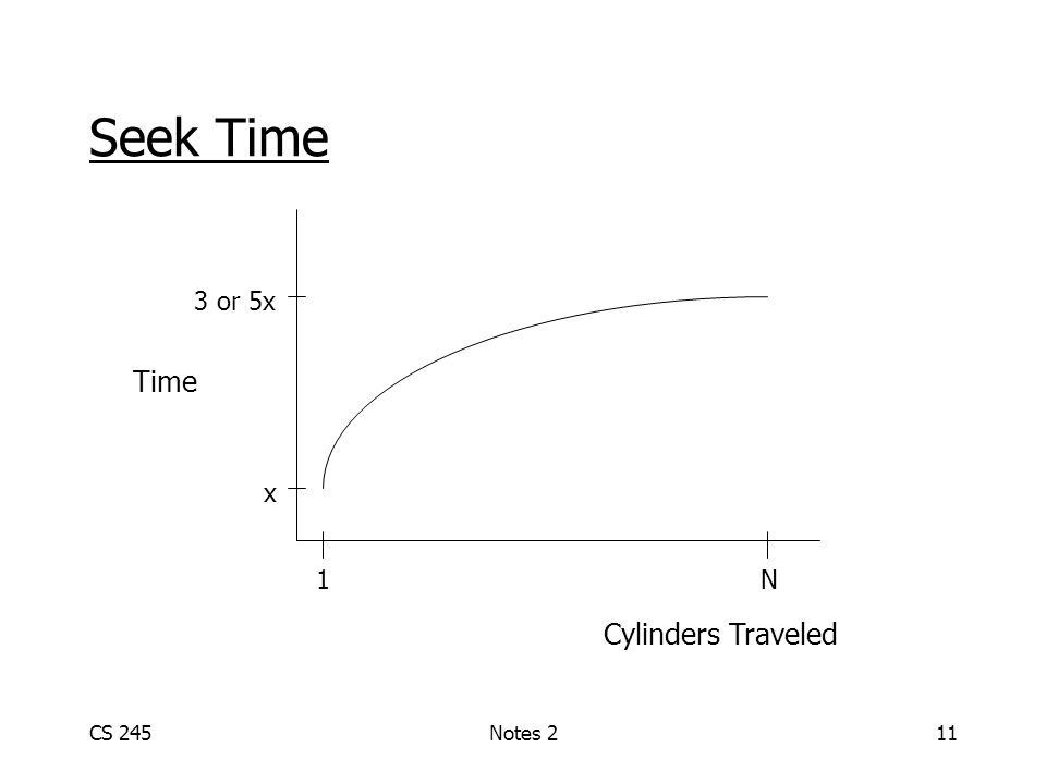 CS 245Notes 211 Seek Time 3 or 5x x 1N Cylinders Traveled Time
