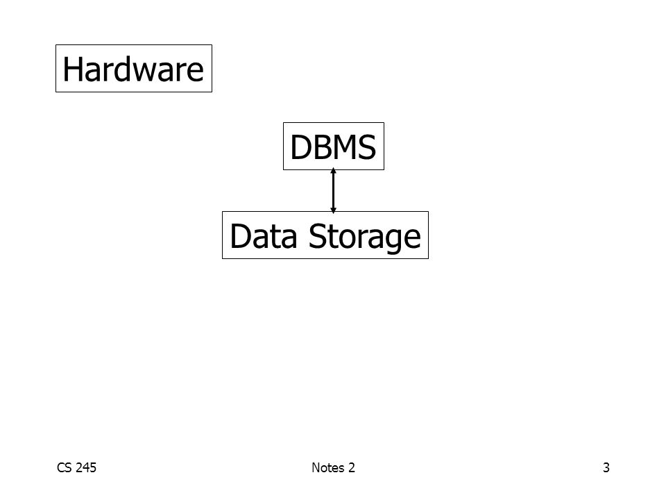 CS 245Notes 23 Hardware DBMS Data Storage