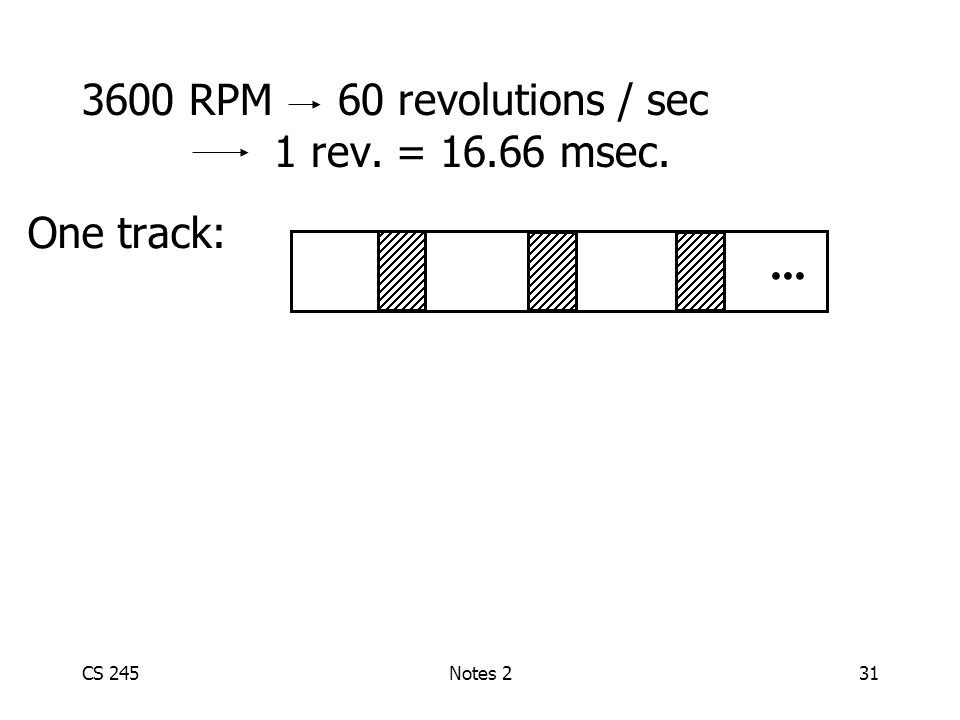 CS 245Notes 231 3600 RPM 60 revolutions / sec 1 rev. = 16.66 msec. One track:...