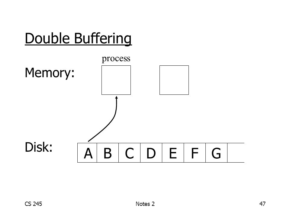 CS 245Notes 247 Double Buffering Memory: Disk: ABCDGEF process