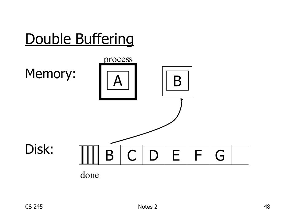 CS 245Notes 248 Double Buffering Memory: Disk: ABCDGEF B done process A