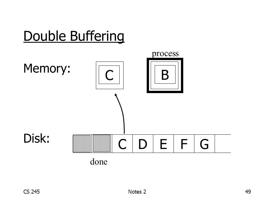 CS 245Notes 249 Double Buffering Memory: Disk: ABCDGEF A C process B done