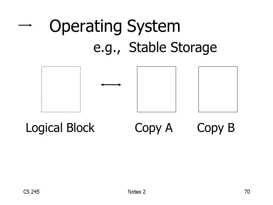 CS 245Notes 270 Operating System e.g., Stable Storage Logical BlockCopy A Copy B