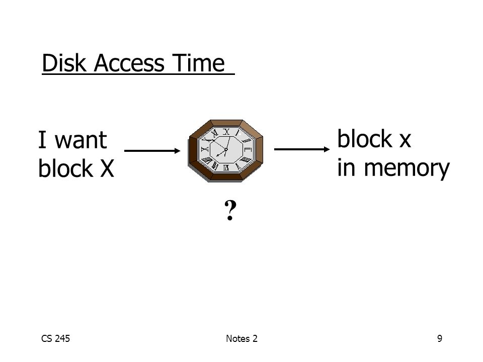 CS 245Notes 29 Disk Access Time block x in memory I want block X