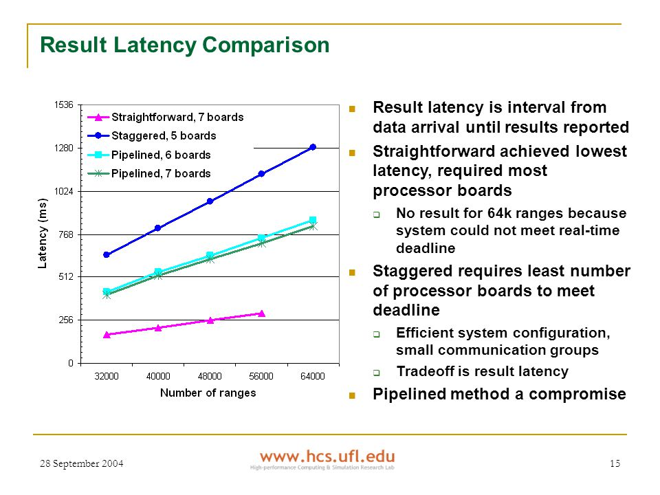 28 September 200415 Result Latency Comparison Result latency is interval from data arrival until results reported Straightforward achieved lowest latency, required most processor boards  No result for 64k ranges because system could not meet real-time deadline Staggered requires least number of processor boards to meet deadline  Efficient system configuration, small communication groups  Tradeoff is result latency Pipelined method a compromise