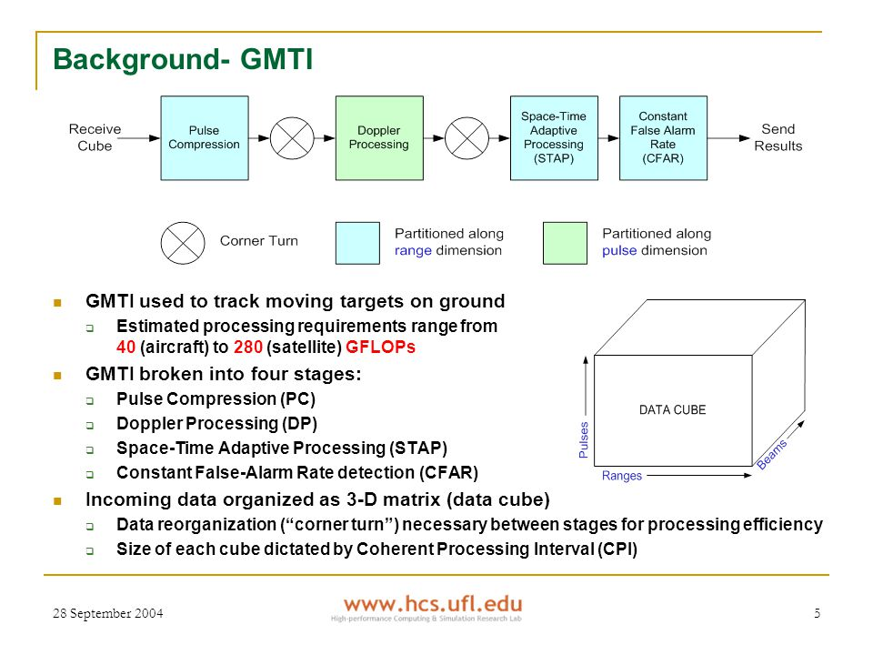 28 September 20045 Background- GMTI GMTI used to track moving targets on ground  Estimated processing requirements range from 40 (aircraft) to 280 (satellite) GFLOPs GMTI broken into four stages:  Pulse Compression (PC)  Doppler Processing (DP)  Space-Time Adaptive Processing (STAP)  Constant False-Alarm Rate detection (CFAR) Incoming data organized as 3-D matrix (data cube)  Data reorganization ( corner turn ) necessary between stages for processing efficiency  Size of each cube dictated by Coherent Processing Interval (CPI)
