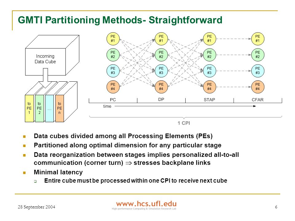 28 September 20046 GMTI Partitioning Methods- Straightforward Data cubes divided among all Processing Elements (PEs) Partitioned along optimal dimension for any particular stage Data reorganization between stages implies personalized all-to-all communication (corner turn)  stresses backplane links Minimal latency  Entire cube must be processed within one CPI to receive next cube