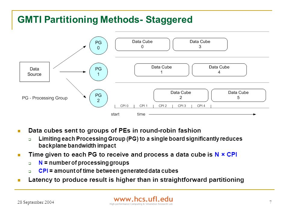 28 September 20047 GMTI Partitioning Methods- Staggered Data cubes sent to groups of PEs in round-robin fashion  Limiting each Processing Group (PG) to a single board significantly reduces backplane bandwidth impact Time given to each PG to receive and process a data cube is N × CPI  N = number of processing groups  CPI = amount of time between generated data cubes Latency to produce result is higher than in straightforward partitioning