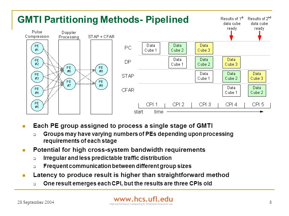 28 September 20048 GMTI Partitioning Methods- Pipelined Each PE group assigned to process a single stage of GMTI  Groups may have varying numbers of PEs depending upon processing requirements of each stage Potential for high cross-system bandwidth requirements  Irregular and less predictable traffic distribution  Frequent communication between different group sizes Latency to produce result is higher than straightforward method  One result emerges each CPI, but the results are three CPIs old