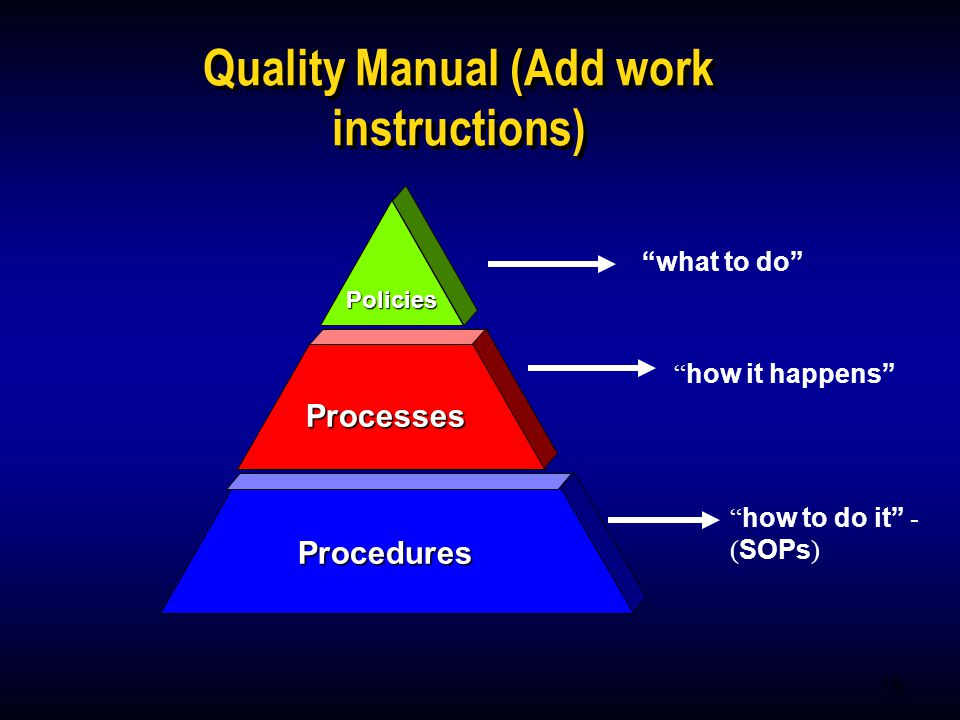 15 Policies Processes Procedures Quality Manual (Add work instructions) what to do how it happens how to do it - ( SOPs )