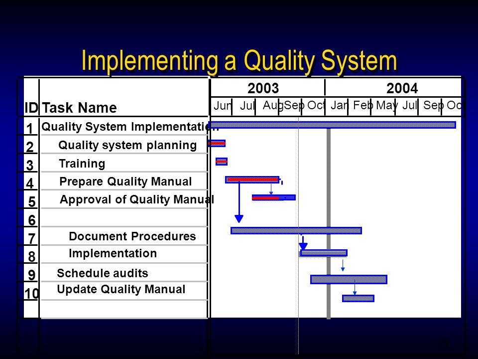 20 IDTask Name 1 Quality System Implementation 2 Quality system planning 3 Training 4 5 6 Prepare Quality Manual 7 Schedule audits 8 9 10 Implementation Update Quality Manual JunJul AugSepOctJanFebMayJulSepOct 20032004 Implementing a Quality System Document Procedures Approval of Quality Manual