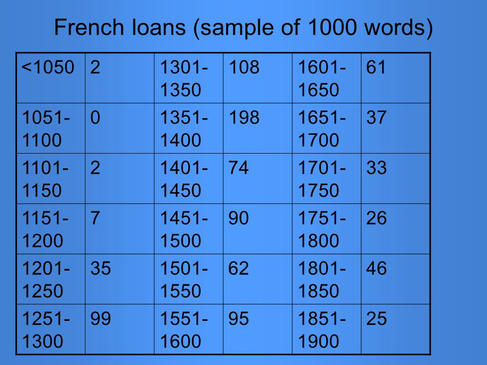 French loans (sample of 1000 words) <105021301- 1350 1081601- 1650 61 1051- 1100 01351- 1400 1981651- 1700 37 1101- 1150 21401- 1450 741701- 1750 33 1