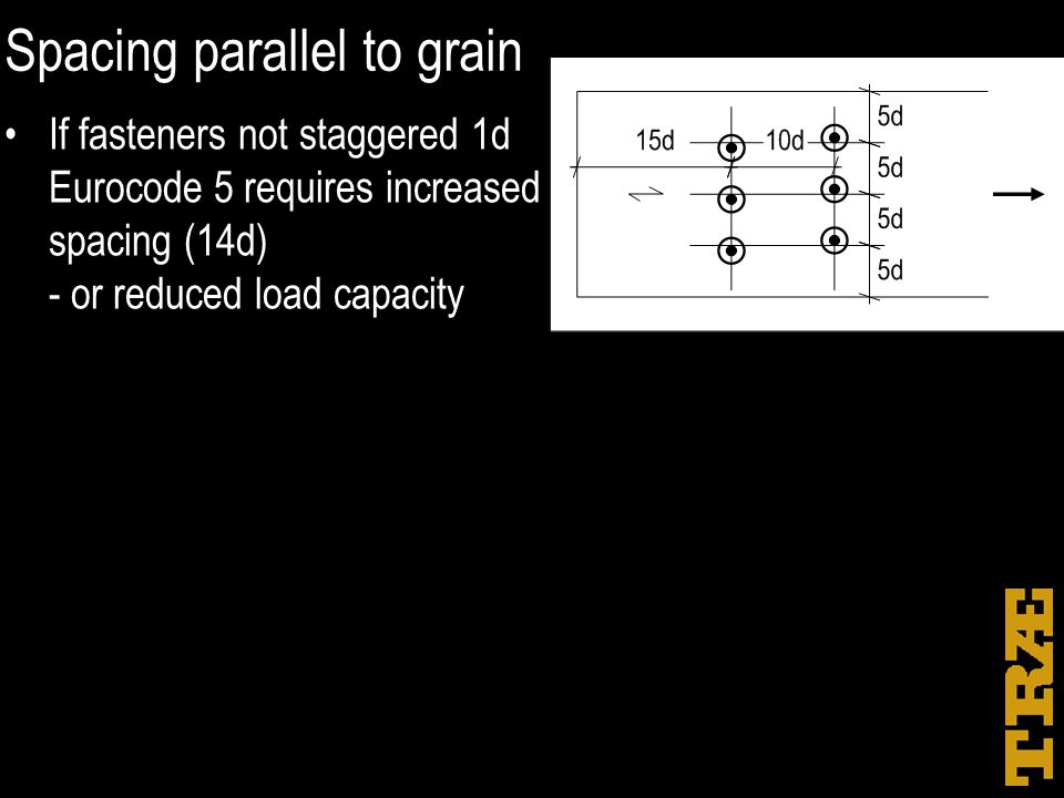 Spacing parallel to grain If fasteners not staggered 1d Eurocode 5 requires increased spacing (14d) - or reduced load capacity