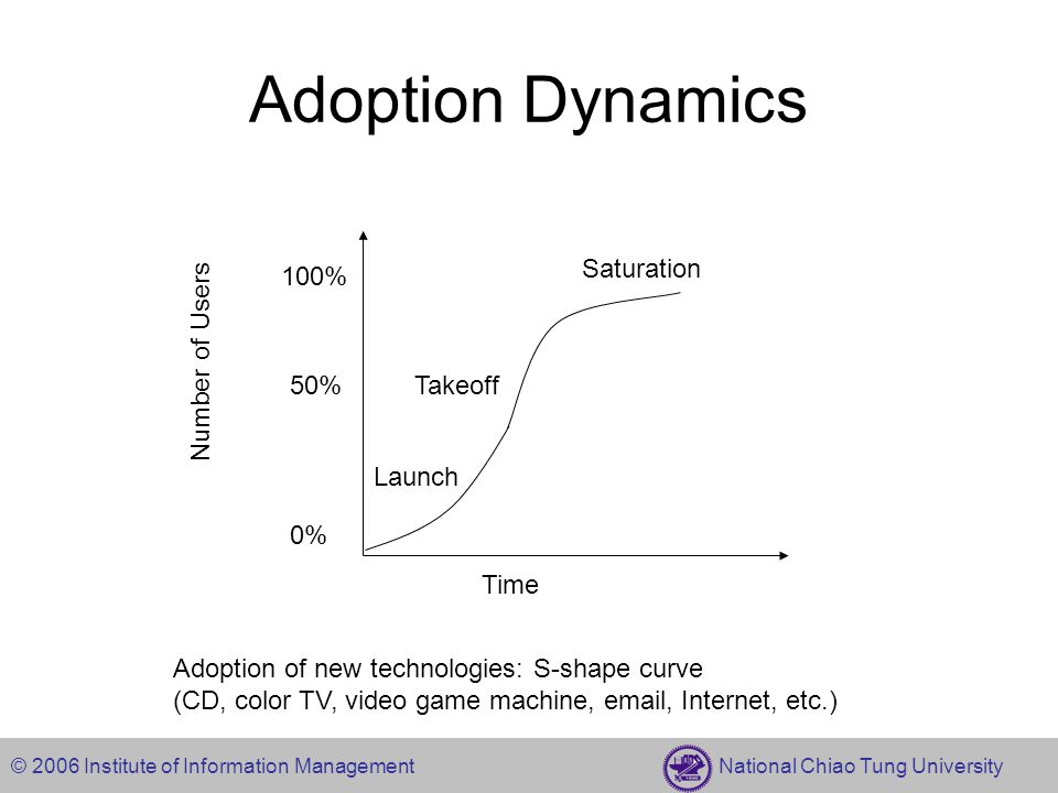 © 2006 Institute of Information Management National Chiao Tung University Adoption Dynamics Time Number of Users 100% 50% 0% Takeoff Launch Saturation Adoption of new technologies: S-shape curve (CD, color TV, video game machine, email, Internet, etc.)