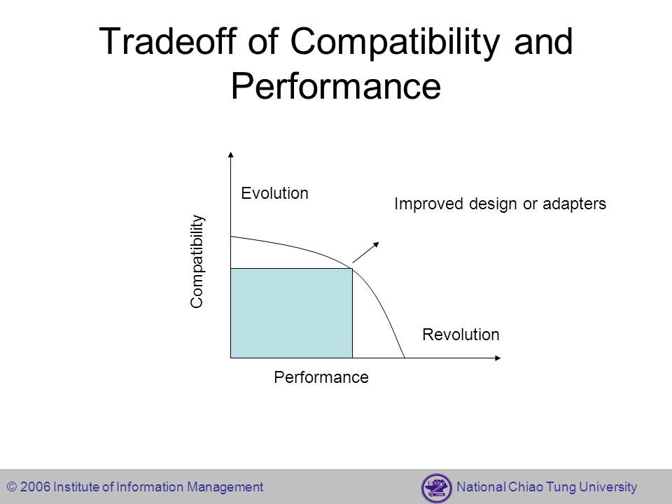 © 2006 Institute of Information Management National Chiao Tung University Tradeoff of Compatibility and Performance Performance Compatibility Evolution Revolution Improved design or adapters