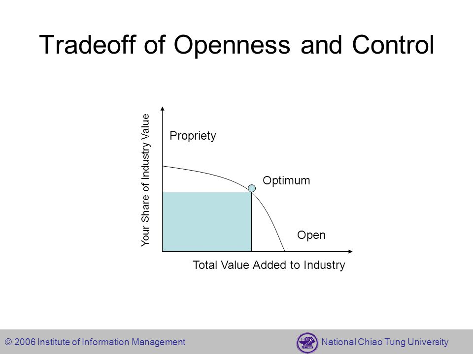 © 2006 Institute of Information Management National Chiao Tung University Tradeoff of Openness and Control Total Value Added to Industry Your Share of Industry Value Propriety Open Optimum
