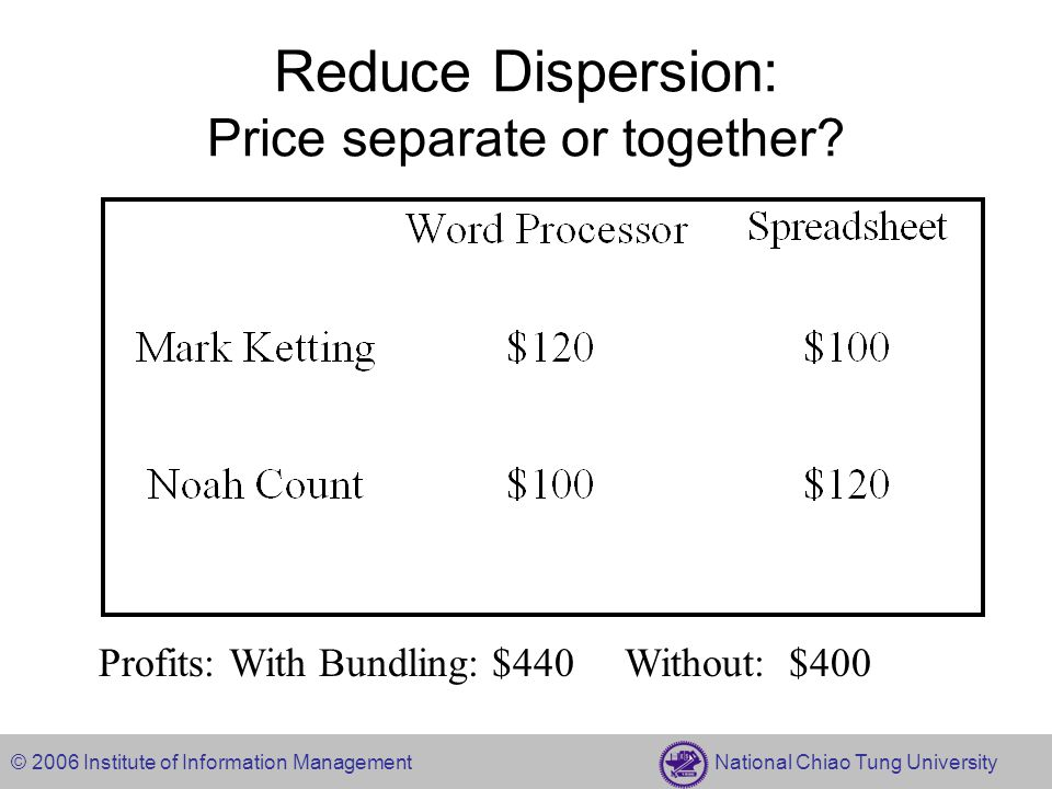 © 2006 Institute of Information Management National Chiao Tung University Reduce Dispersion: Price separate or together.