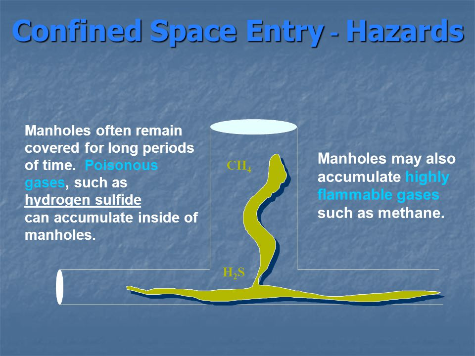 Confined Space Entry - Hazards Manholes often remain covered for long periods of time. Poisonous gases, such as hydrogen sulfide can accumulate inside