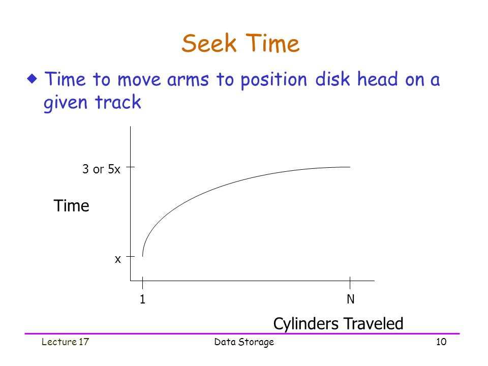 Lecture 17Data Storage10 Seek Time  Time to move arms to position disk head on a given track 3 or 5x x 1N Cylinders Traveled Time