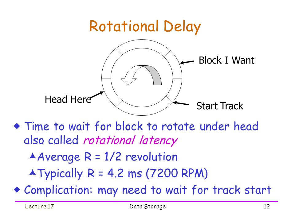 Lecture 17Data Storage12 Rotational Delay  Time to wait for block to rotate under head also called rotational latency  Average R = 1/2 revolution  Typically R = 4.2 ms (7200 RPM)  Complication: may need to wait for track start Head Here Start Track Block I Want