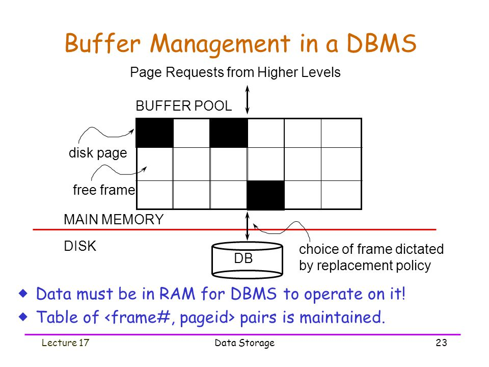 Lecture 17Data Storage23 Buffer Management in a DBMS  Data must be in RAM for DBMS to operate on it.