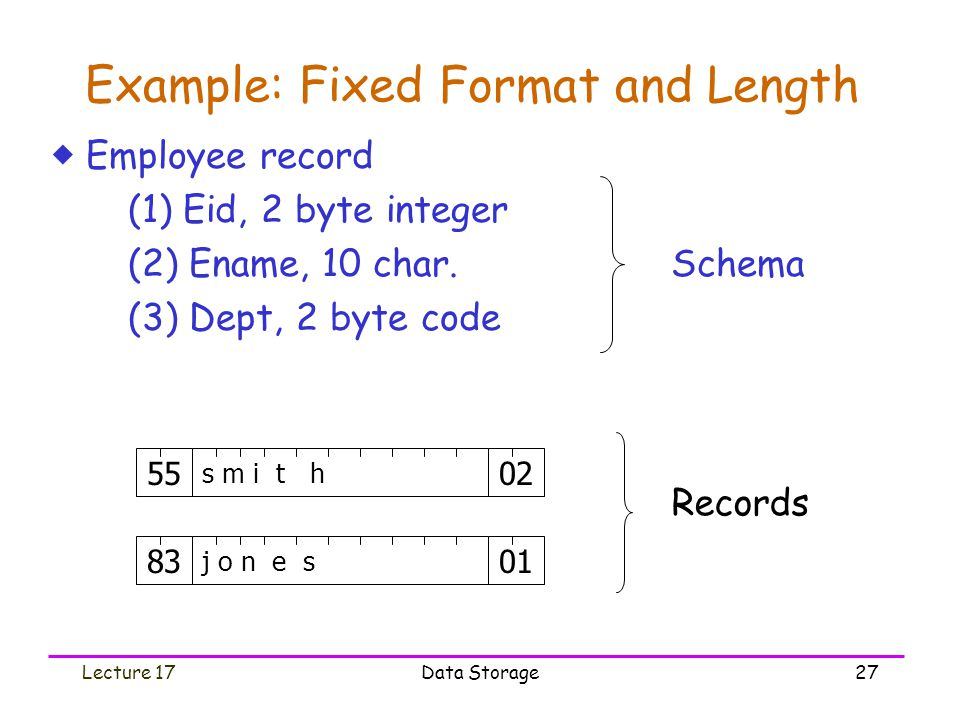 Lecture 17Data Storage27 Example: Fixed Format and Length  Employee record (1) Eid, 2 byte integer (2) Ename, 10 char.
