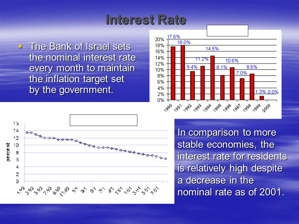 Interest Rate  The Bank of Israel sets the nominal interest rate every month to maintain the inflation target set by the government. In comparison to