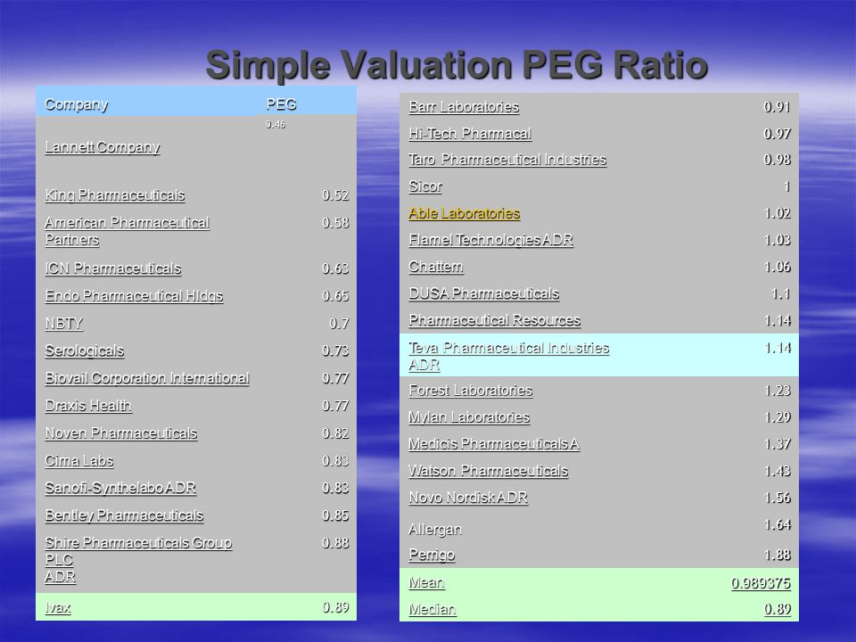 Simple Valuation PEG Ratio CompanyPEG Lannett Company King Pharmaceuticals 0.52 American Pharmaceutical Partners 0.58 ICN Pharmaceuticals 0.63 Endo Ph