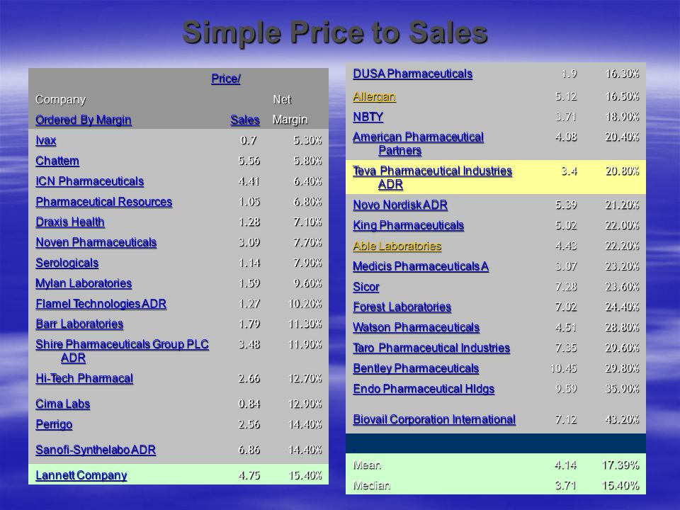 Simple Price to Sales CompanyNet Ordered By Margin SalesMargin Ivax 0.7 0.75.30% Chattem5.565.80% ICN Pharmaceuticals 4.416.40% Pharmaceutical Resourc