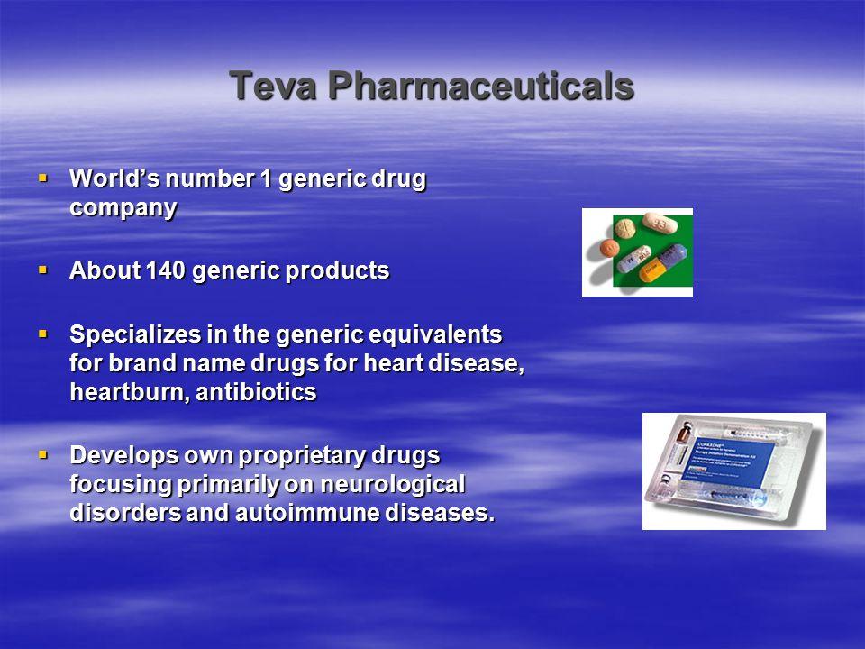 Teva Pharmaceuticals  Founded in 1901 in Jerusalem.