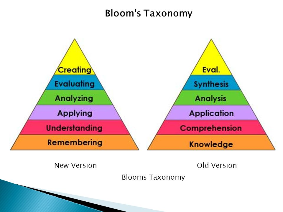 New VersionOld Version Bloom s Taxonomy Blooms Taxonomy