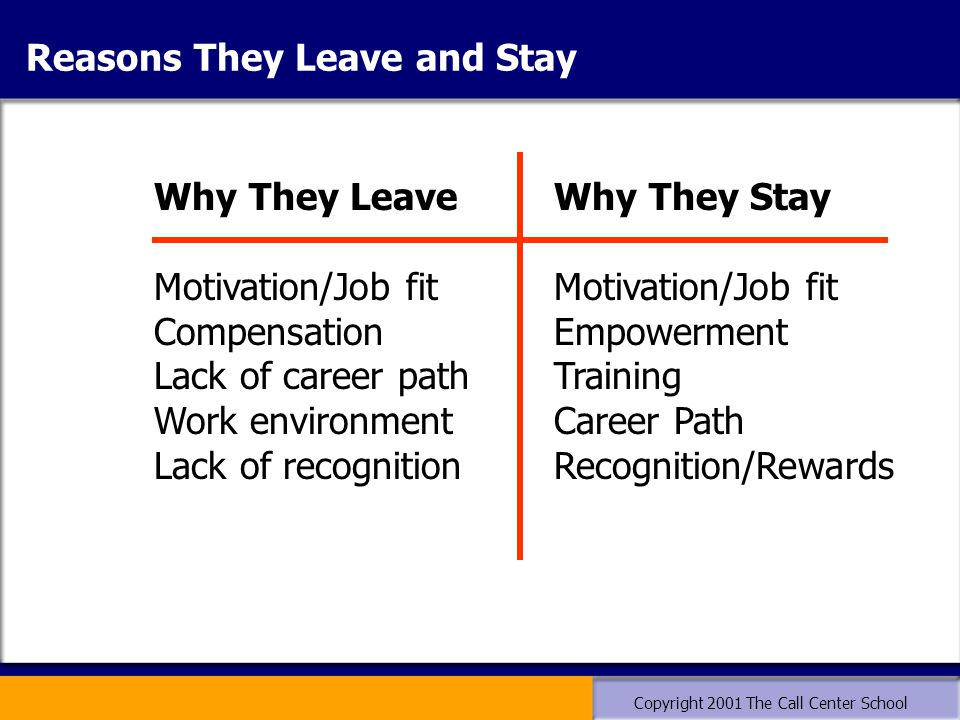 Copyright 2001 The Call Center School Reasons They Leave and Stay Why They Leave Motivation/Job fit Compensation Lack of career path Work environment Lack of recognition Why They Stay Motivation/Job fit Empowerment Training Career Path Recognition/Rewards