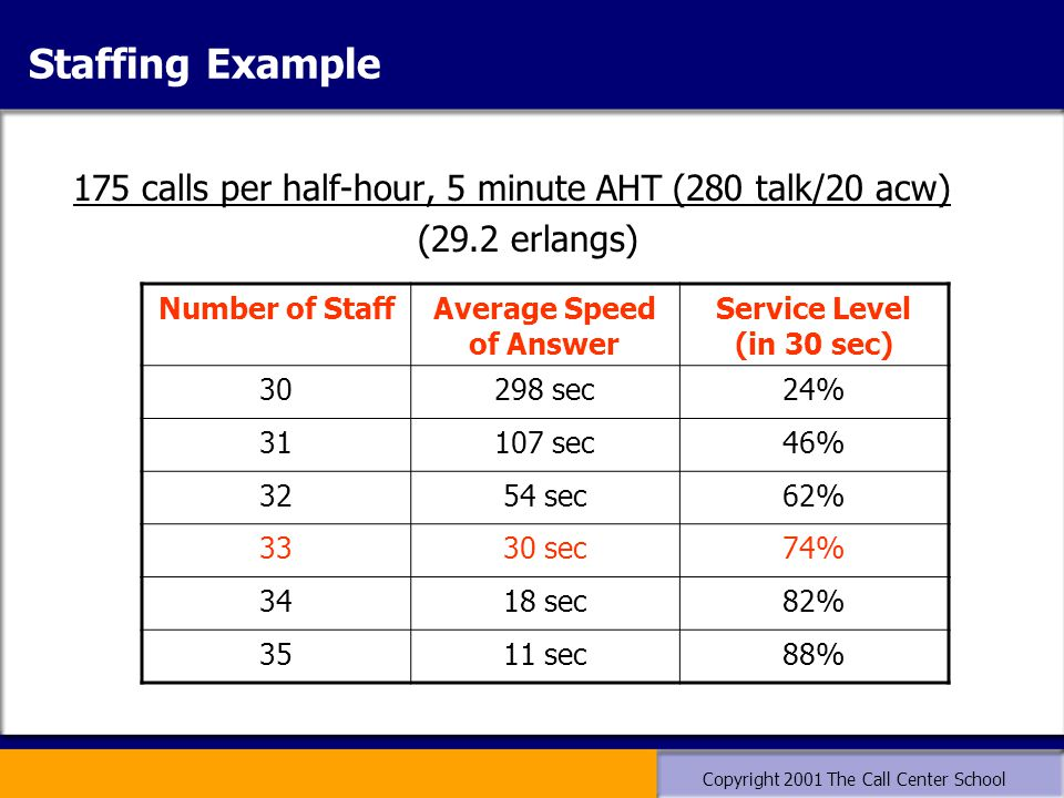 Copyright 2001 The Call Center School Staffing Example 175 calls per half-hour, 5 minute AHT (280 talk/20 acw) (29.2 erlangs) Number of StaffAverage S