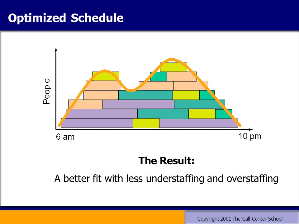 Copyright 2001 The Call Center School 6 am 10 pm People The Result: A better fit with less understaffing and overstaffing Optimized Schedule