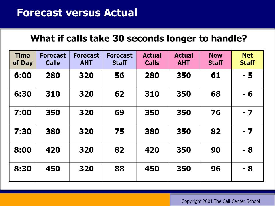 Copyright 2001 The Call Center School What if calls take 30 seconds longer to handle? Forecast versus Actual Time of Day Forecast Calls Forecast AHT F