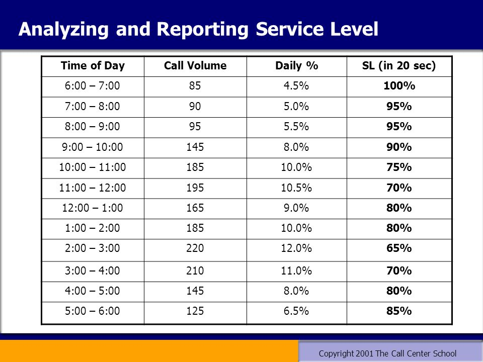 Copyright 2001 The Call Center School Analyzing and Reporting Service Level Time of DayCall VolumeDaily %SL (in 20 sec) 6:00 – 7:00854.5%100% 7:00 – 8:00905.0%95% 8:00 – 9:00955.5%95% 9:00 – 10:001458.0%90% 10:00 – 11:0018510.0%75% 11:00 – 12:0019510.5%70% 12:00 – 1:001659.0%80% 1:00 – 2:0018510.0%80% 2:00 – 3:0022012.0%65% 3:00 – 4:0021011.0%70% 4:00 – 5:001458.0%80% 5:00 – 6:001256.5%85%