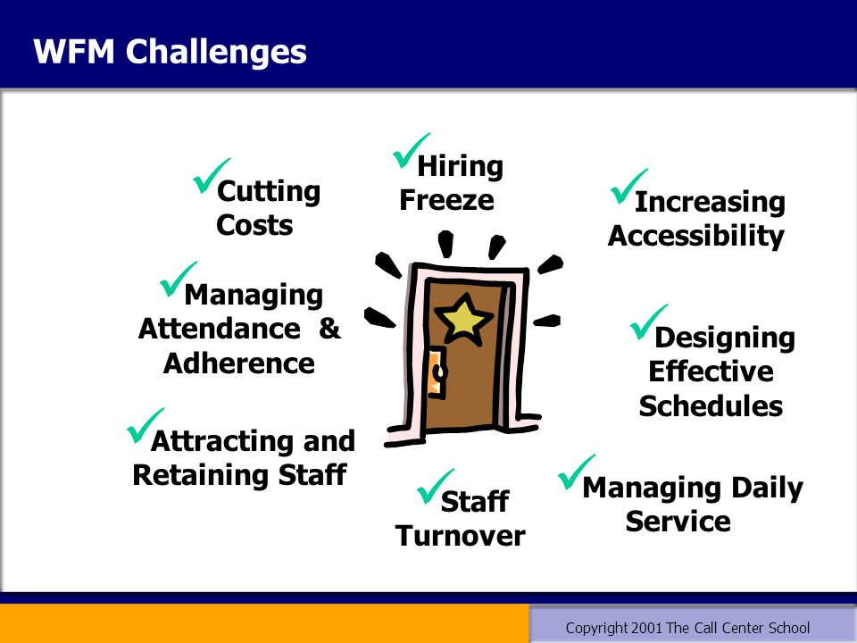 Copyright 2001 The Call Center School WFM Challenges Increasing Accessibility Designing Effective Schedules Attracting and Retaining Staff Cutting Costs Managing Attendance & Adherence Managing Daily Service Hiring Freeze Staff Turnover