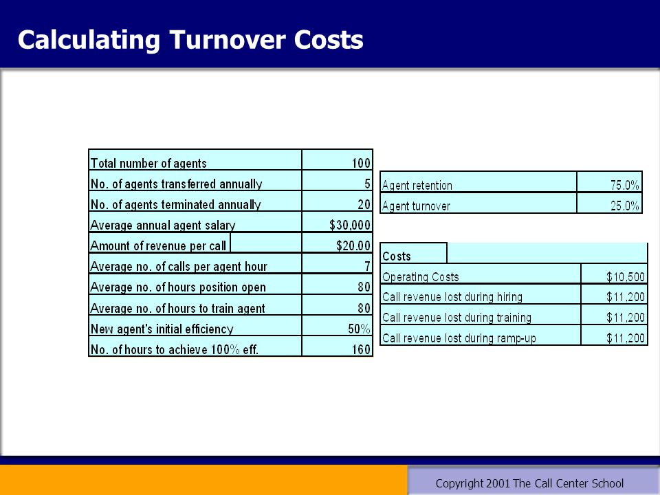 Copyright 2001 The Call Center School Calculating Turnover Costs