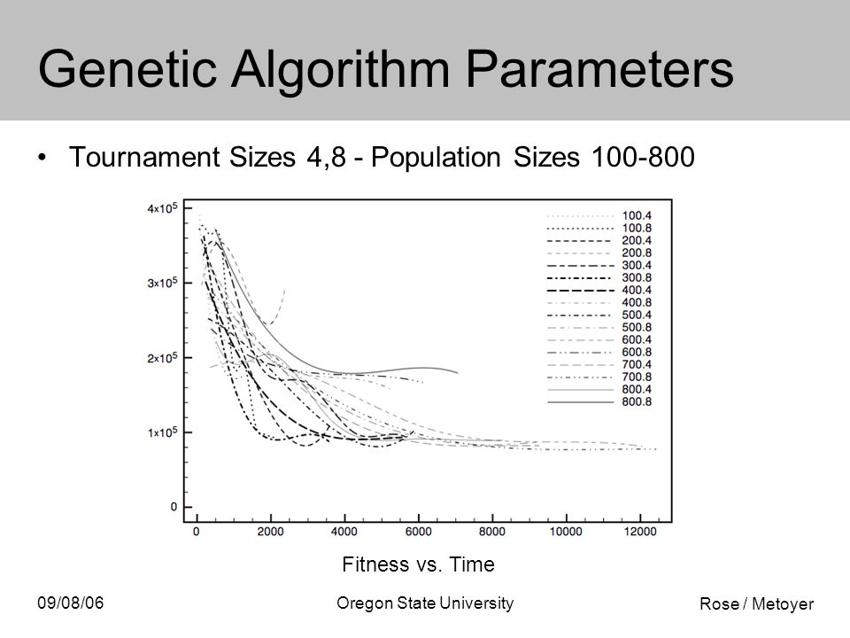 Rose / Metoyer 09/08/06Oregon State University Genetic Algorithm Parameters Tournament Sizes 4,8 - Population Sizes 100-800 Fitness vs.