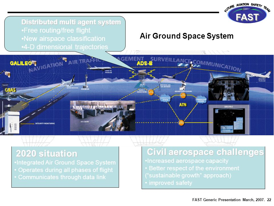 FAST Generic Presentation March, 2007. 22 FAST 2020 situation Integrated Air Ground Space System Operates during all phases of flight Communicates thr