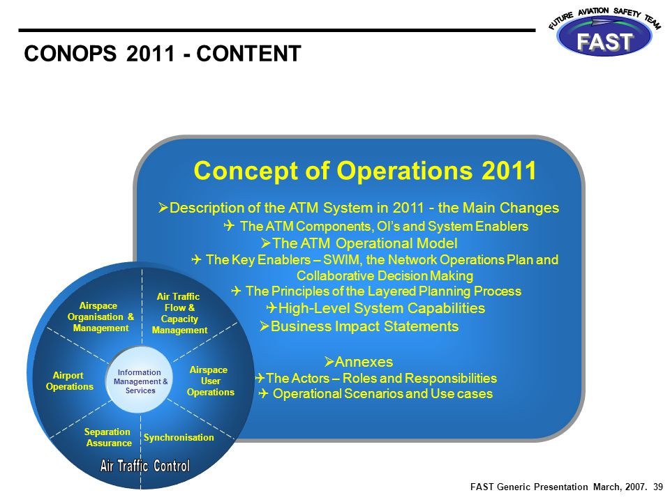 FAST Generic Presentation March, 2007. 39 FAST CONOPS 2011 - CONTENT Concept of Operations 2011  Description of the ATM System in 2011 - the Main Cha