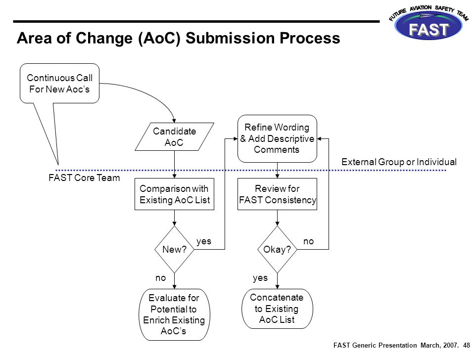 FAST Generic Presentation March, 2007. 48 FAST Area of Change (AoC) Submission Process Continuous Call For New Aoc's FAST Core Team External Group or