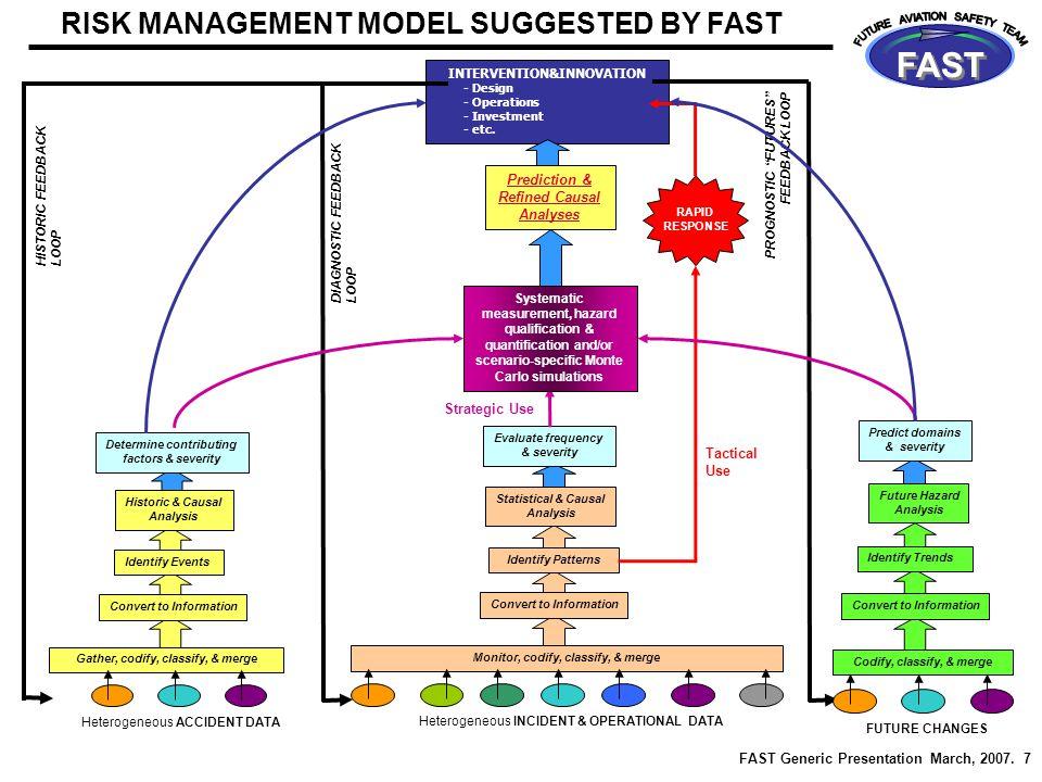 FAST Generic Presentation March, 2007.