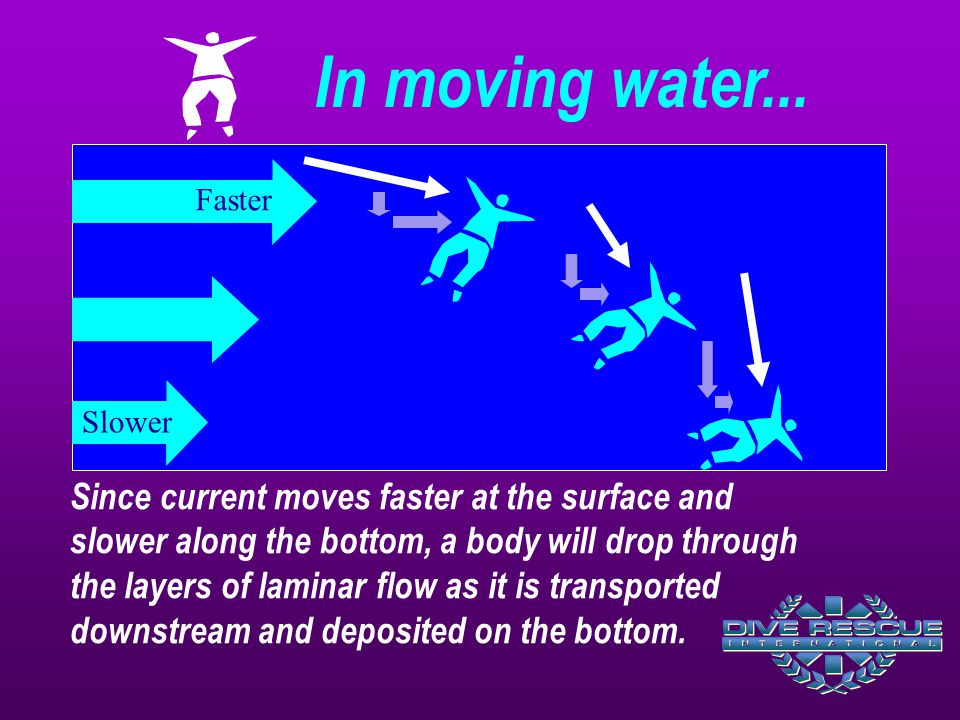 Since current moves faster at the surface and slower along the bottom, a body will drop through the layers of laminar flow as it is transported downstream and deposited on the bottom.