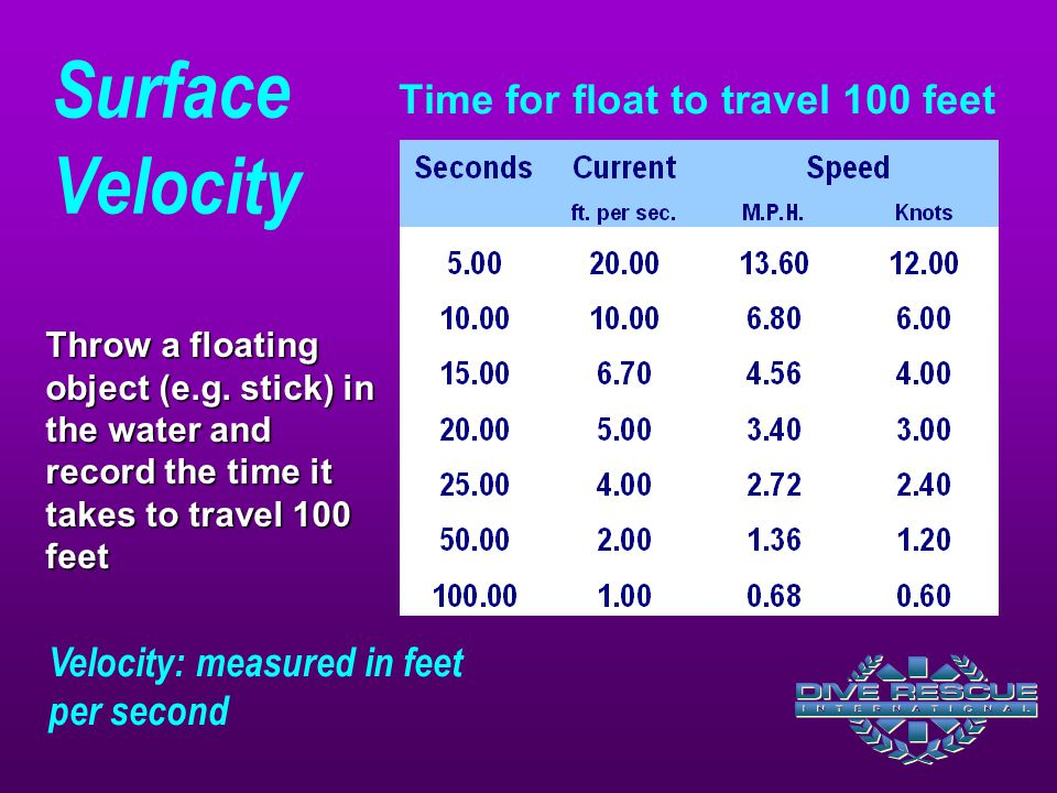 Surface Velocity Time for float to travel 100 feet Velocity: measured in feet per second Throw a floating object (e.g. stick) in the water and record