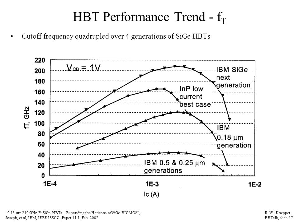 HBT Performance Trend - f T Cutoff frequency quadrupled over 4 generations of SiGe HBTs 0.13 um 210 GHz Ft SiGe HBTs – Expanding the Horizons of SiGe BICMOS , Joseph, et al, IBM, IEEE ISSCC, Paper 11.1, Feb.