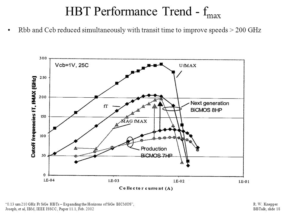 "HBT Performance Trend - f max Rbb and Ccb reduced simultaneously with transit time to improve speeds > 200 GHz ""0.13 um 210 GHz Ft SiGe HBTs – Expandi"